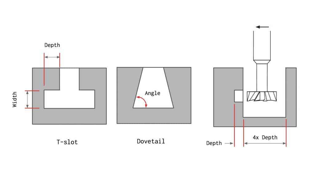 Design undercut