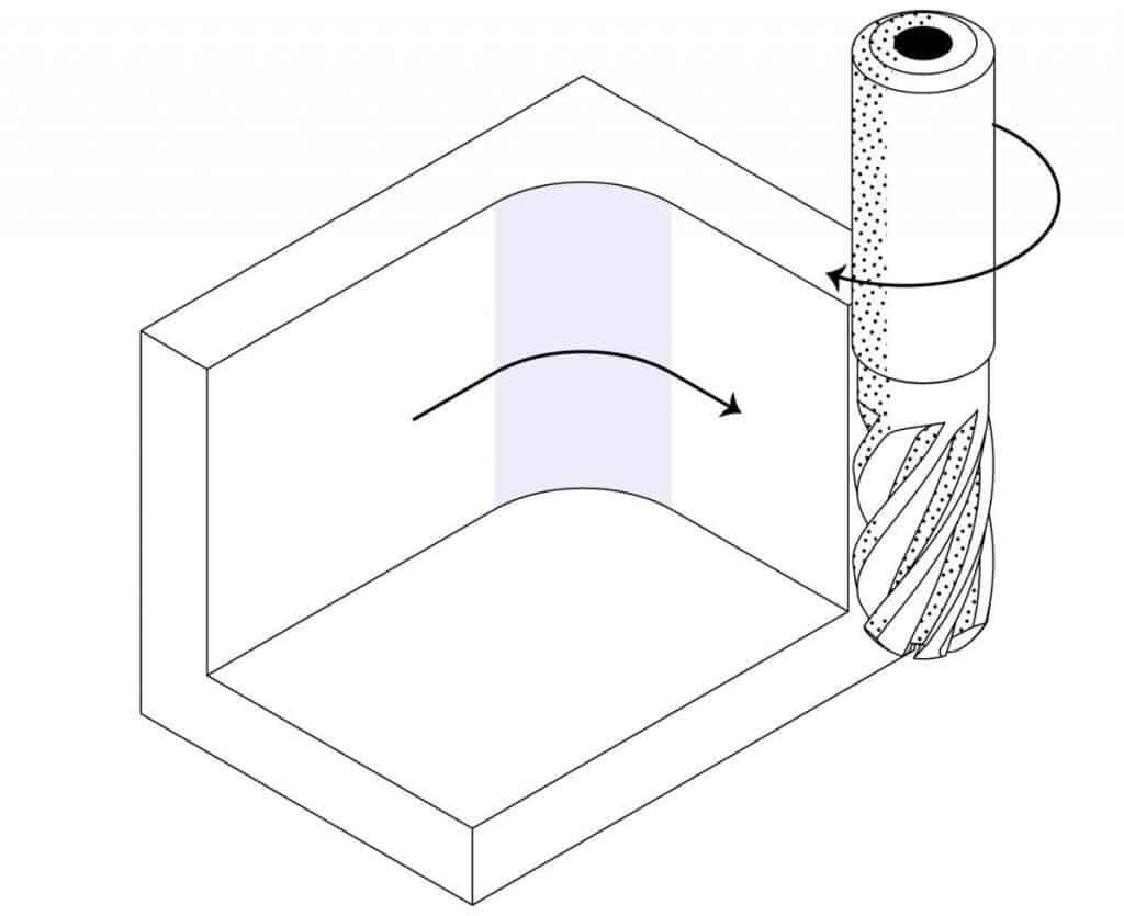 Tool geometry