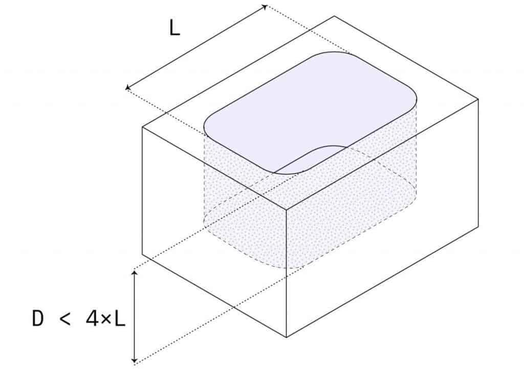 cavity depth