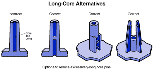 11-BOSSES-Long-Core-HORIZONTAL